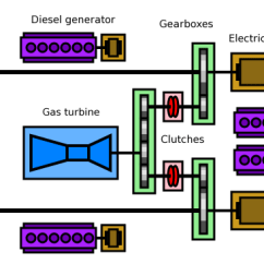 Basic Small Engine Diagram Marine Fuel Gauge Wiring Combined Diesel-electric And Gas - Wikipedia