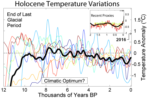 File:Holocene Temperature Variations.png