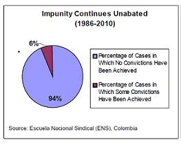 English: Chart showing impunity of crimes comm...