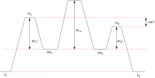 small resolution of file kinetic resolution free energy diagram png