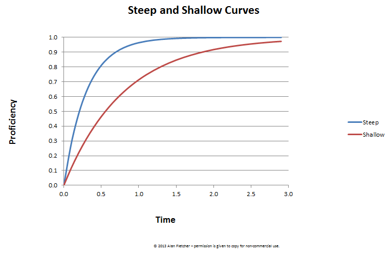 File130316c Lc 04 Learning Curve Steep And Shallowpng