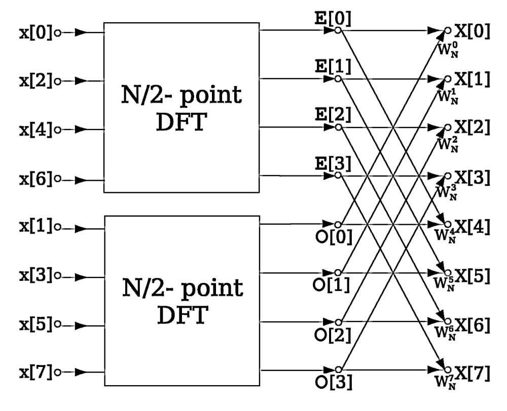 medium resolution of block diagram z transform