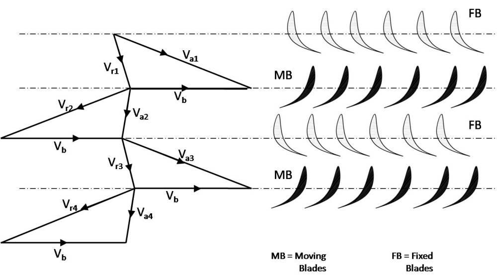 medium resolution of file fig7 subik kumar velocity diagram of pressure compounded velocity diagram for reaction turbine