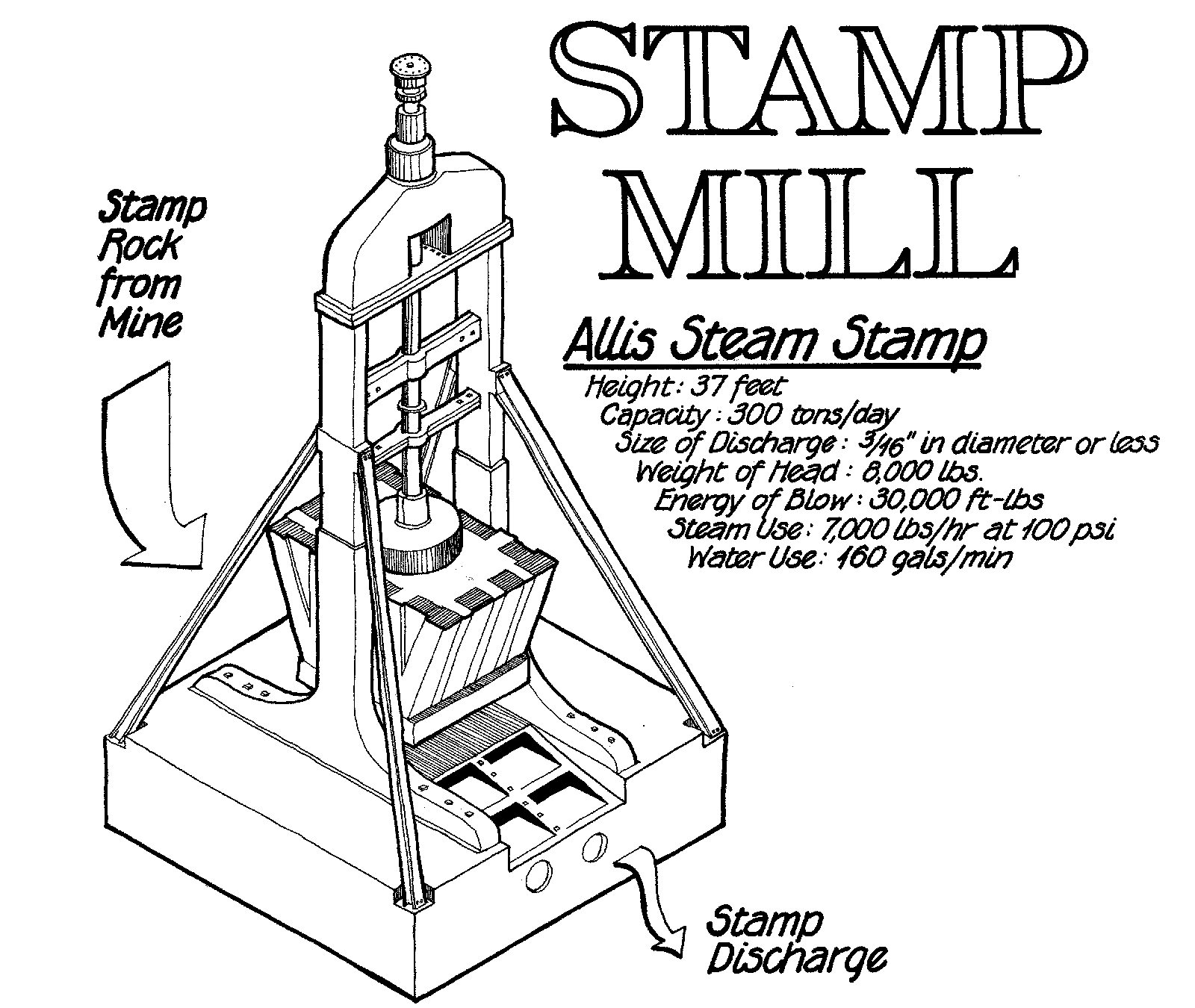 Stamp Mill