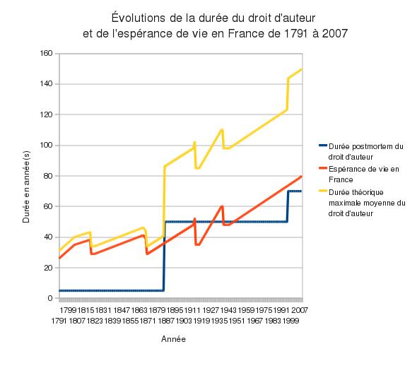 Évolution de la durée du droit d'auteur en France depuis 1791