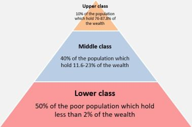 File:Pyramid of different social and economic classes by population and wealth jpg Wikimedia Commons