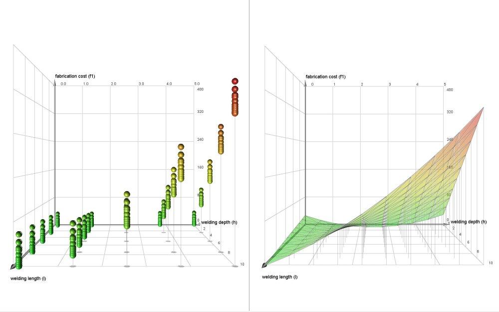 medium resolution of design of experiments