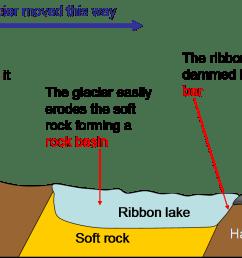 diagram of glacier [ 1305 x 711 Pixel ]
