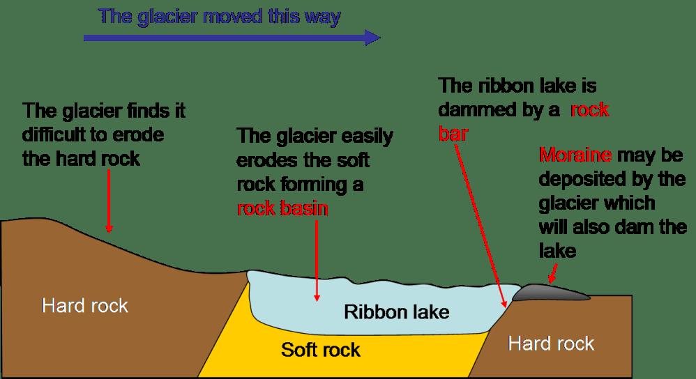 medium resolution of diagram of glacier