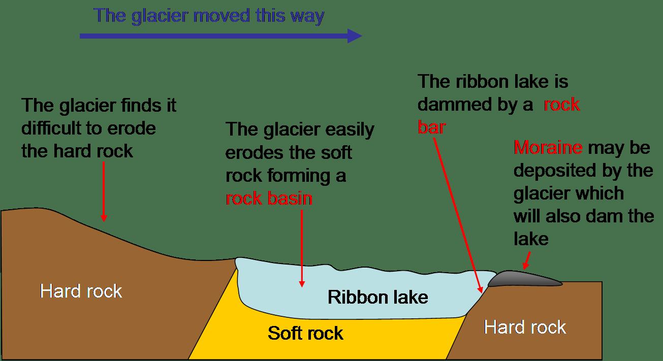 hight resolution of diagram of glacier