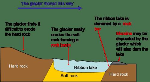 small resolution of diagram of glacier