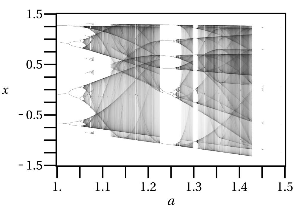 medium resolution of file henon bifurcation map b 0 3 png