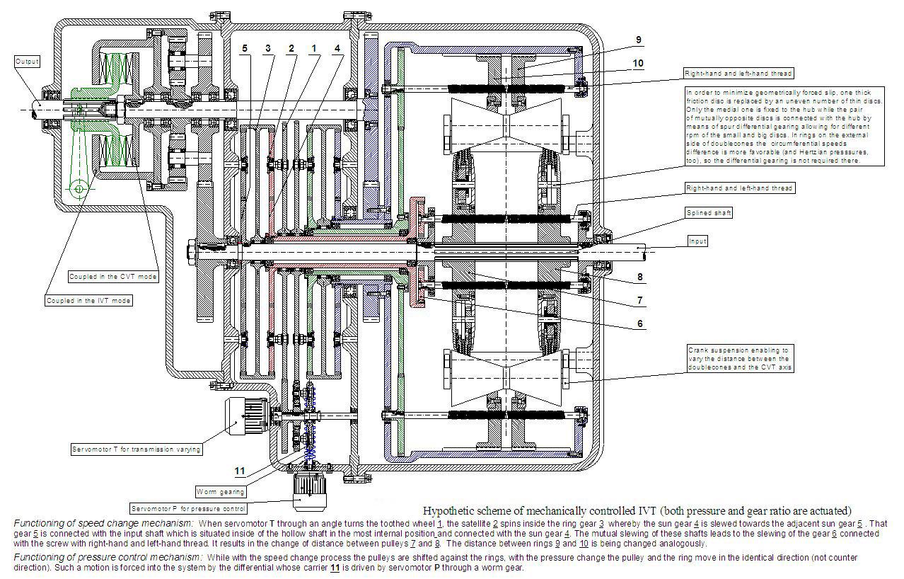 hight resolution of diagram of cvt