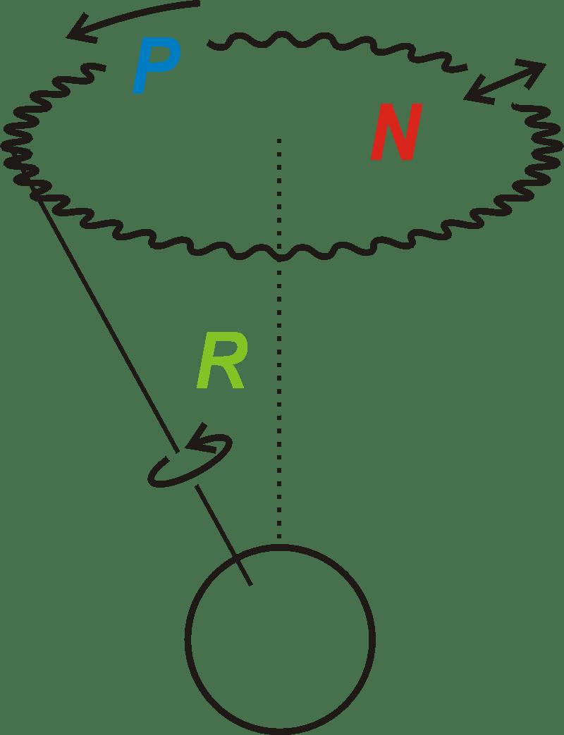 Rotación, precesión y nutación