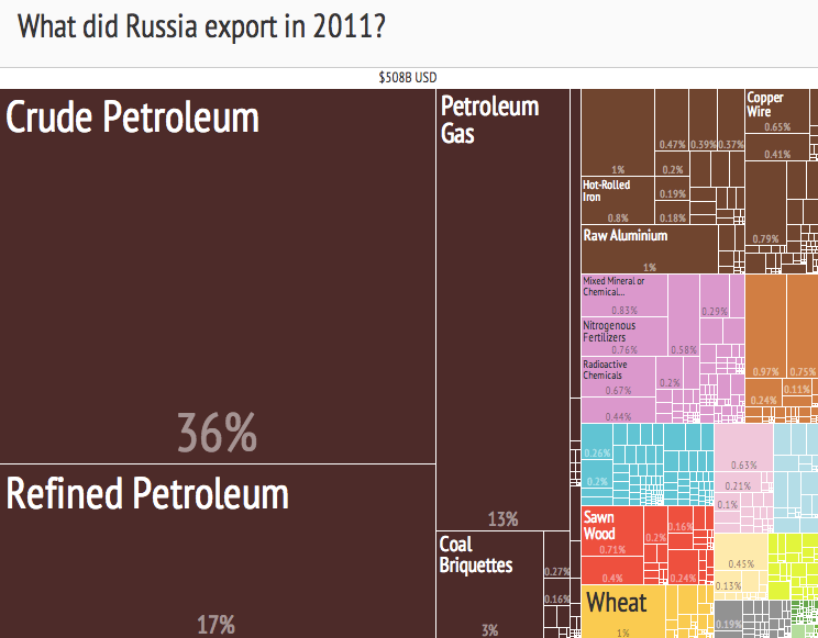 https://i0.wp.com/upload.wikimedia.org/wikipedia/commons/c/cd/Russian_Export_Treemap_%282011%29.png