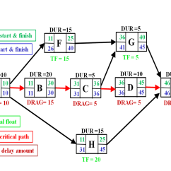 Project Management Network Diagram Critical Path Baseboard Heater Thermostat Wiring Drag - Wikipedia