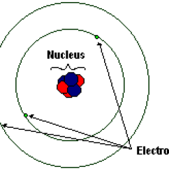 Simple Atom Diagram 1984 Porsche 911 Wiring Ib Chemistry Atomic Theory Wikibooks Open Books For An World A Model Of Lithium Not To Scale