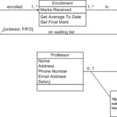 Class Diagram For Library Management System In Uml John Deere L130 Wiring مخطط الفئة - ويكيبيديا، الموسوعة الحرة