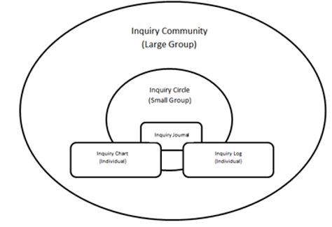 Cognition and Instruction/Cooperative and Inquiry-Based