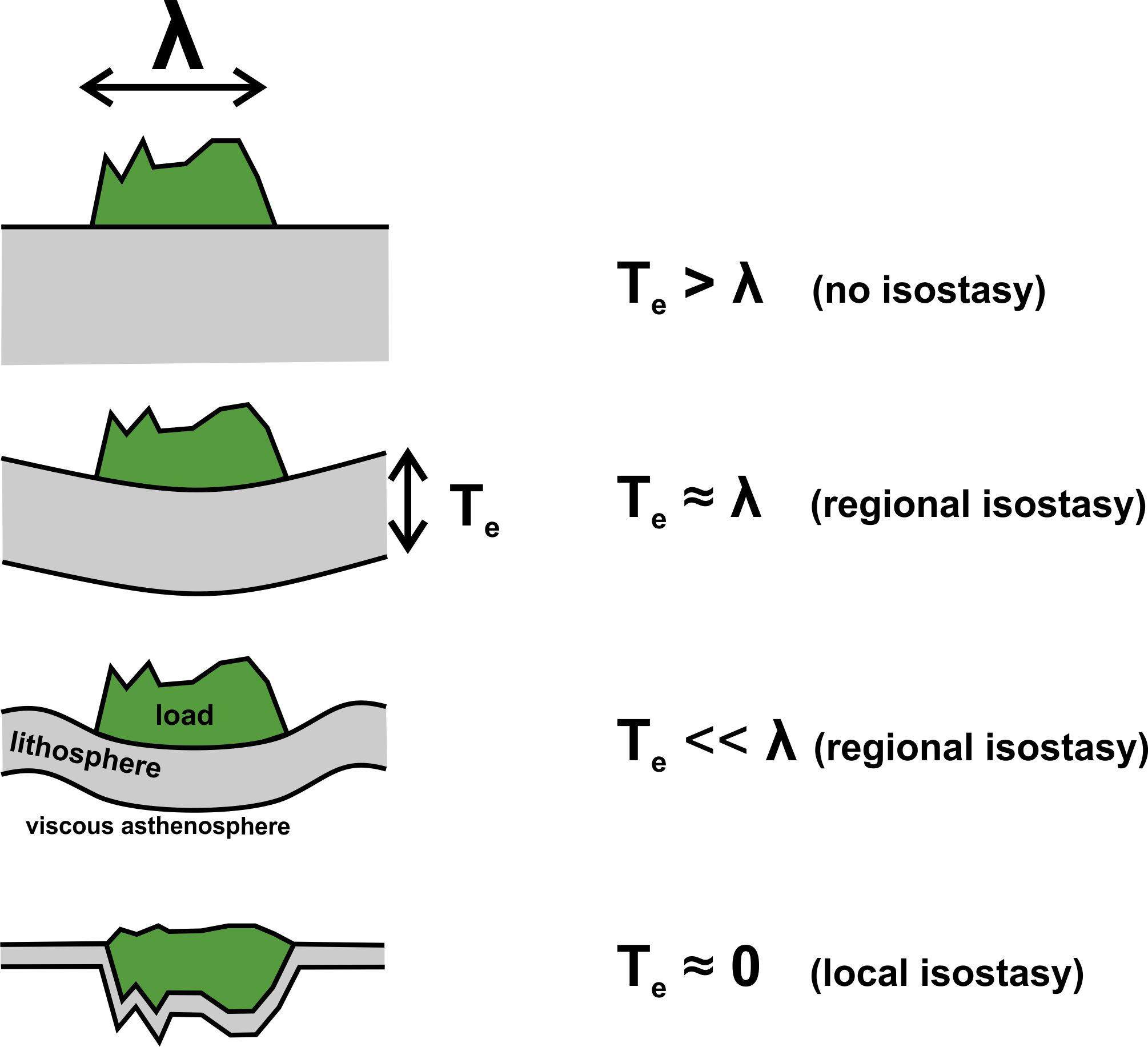 File Local Regional Isostasy