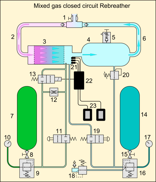 small resolution of file mixed gas ccr loop schematic png