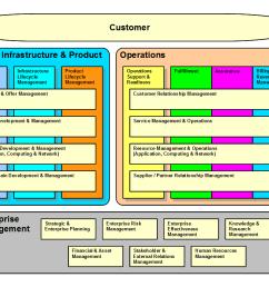 infrastructure change management proces diagram [ 1123 x 794 Pixel ]