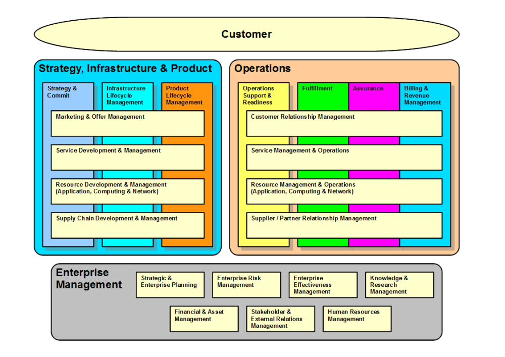 medium resolution of infrastructure change management proces diagram