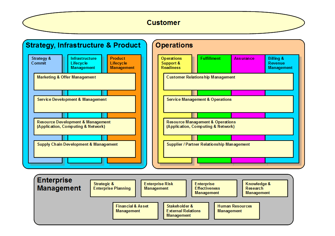 hight resolution of infrastructure change management proces diagram