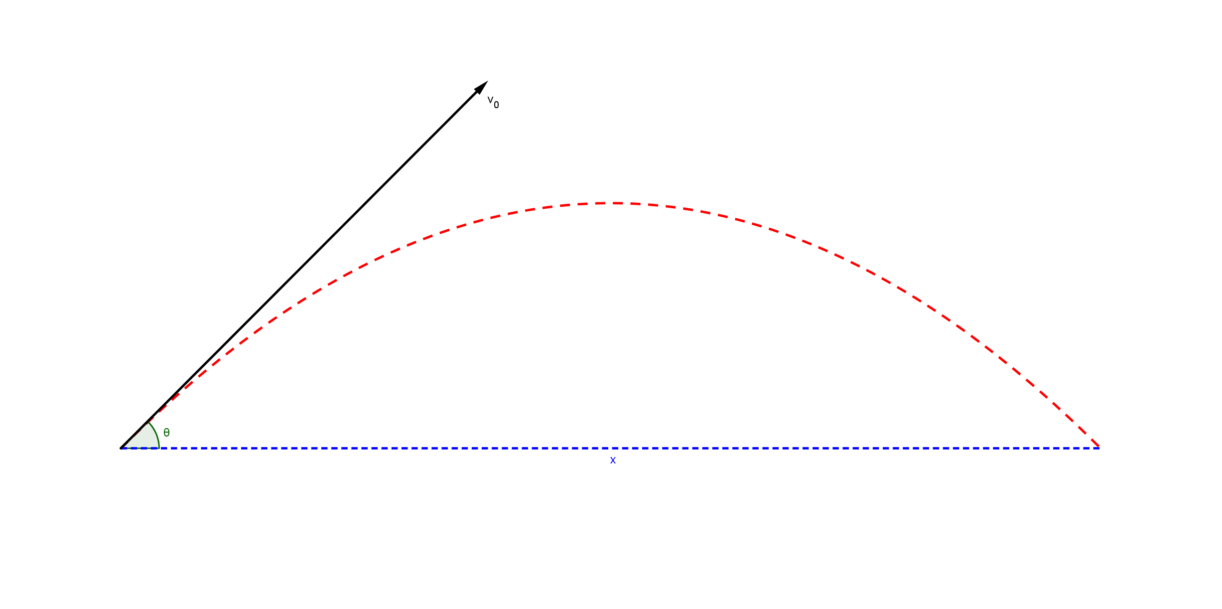 Range Of A Projectile