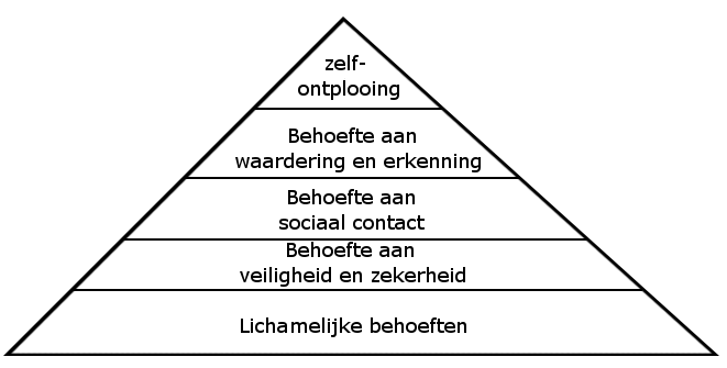 File:Piramide van Maslow.png