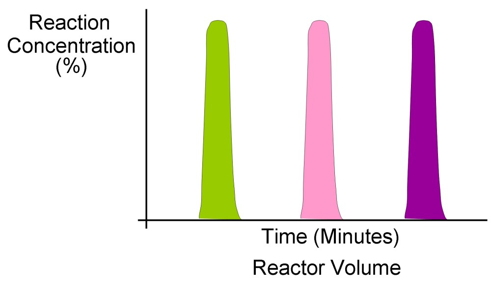 medium resolution of file serial parallel segmented flow chemistry jpg