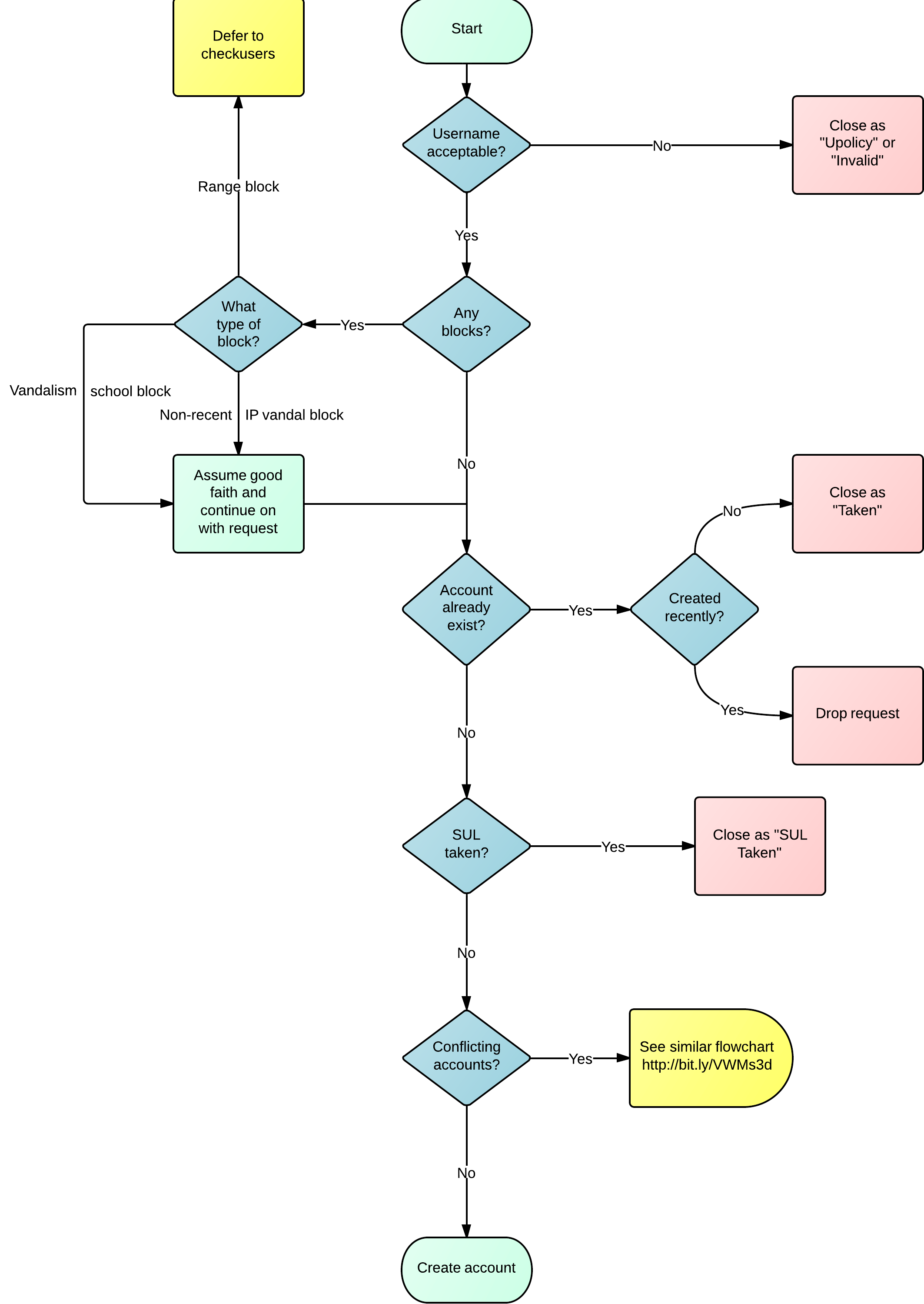 email flow diagram minn kota power drive v2 wiring file acc creation flowchart png wikimedia commons