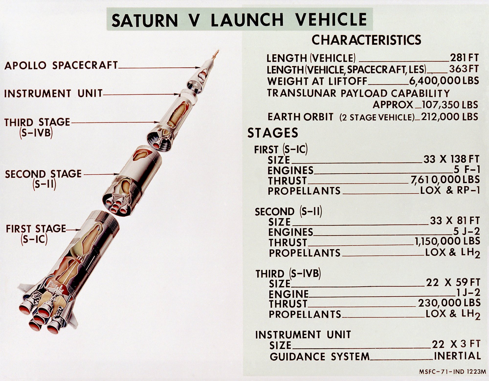 hight resolution of file diagram of saturn v launch vehicle jpg