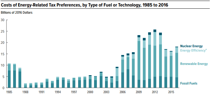 File:Cost of Energy-Related Tax Preferences, by Type of Fuel or Technology, 1985 to 2016.png