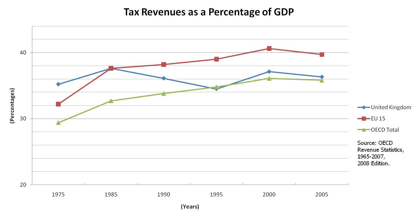 File:U.K.-Tax-Revenues-As-GDP-Percentage-(75-05).jpg