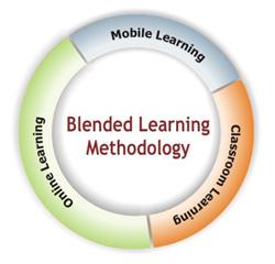English: Blended learning methodology graphic