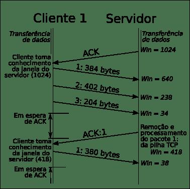 tcp three way handshake diagram 3 phase electric meter wiring redes de computadores/protocolo - wikilivros