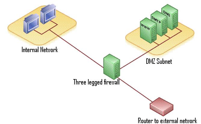 File DMZ Network Diagram 2 Wikimedia Commons