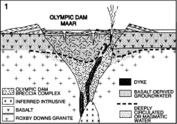File:Olympic Dam phreatic stage diagram of the