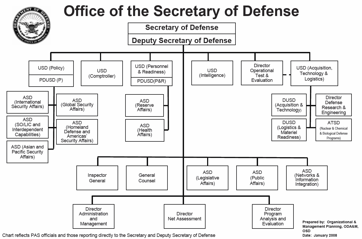 File Org Chart For Office Of Secretary Of Defense