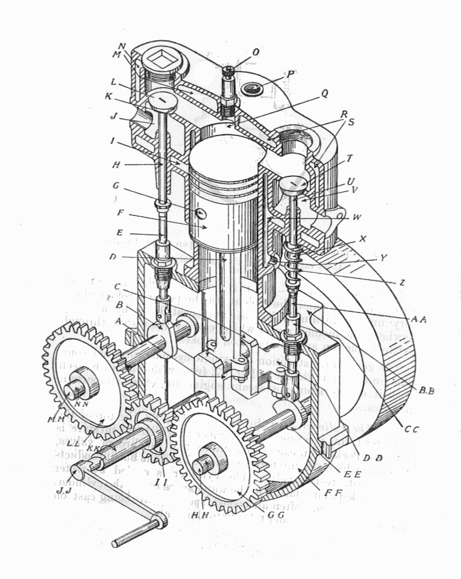 File:T-head single-cylinder Otto engine (Army Service