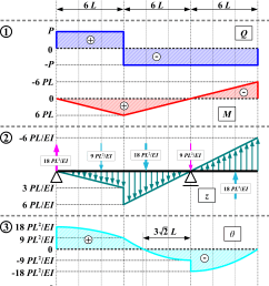 shear force diagram non uniform load [ 2000 x 2916 Pixel ]