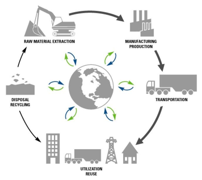Product lifecycle  Wikipedia