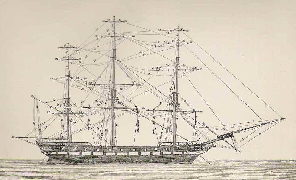 medium resolution of diagram of running rigging on a square rigged ship