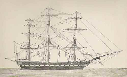 small resolution of diagram of running rigging on a square rigged ship