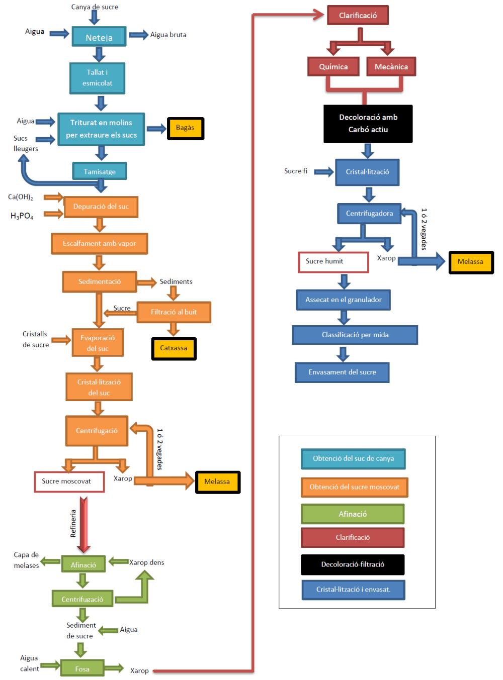 medium resolution of file diagrama de flux sucre de canya png