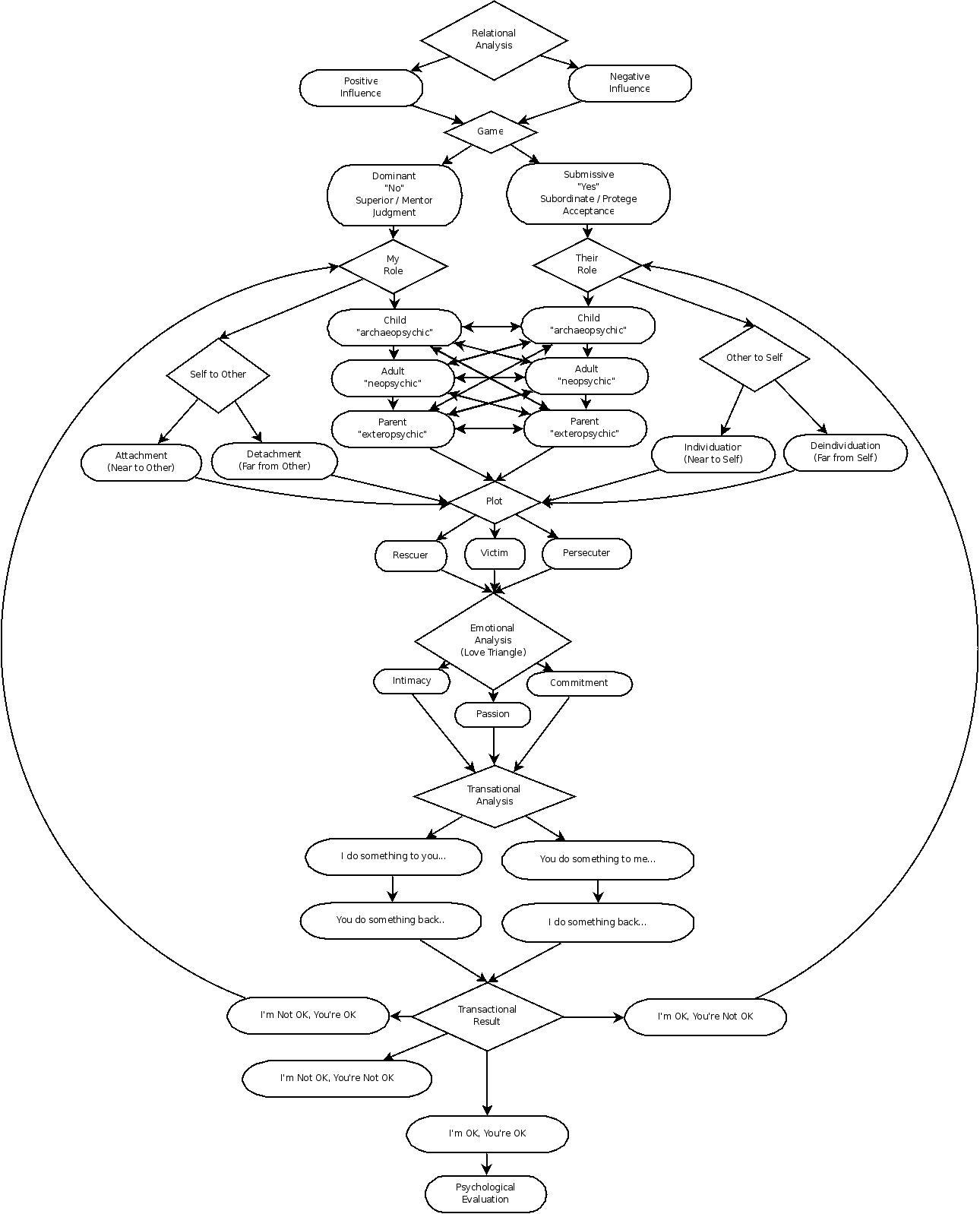 File Friendship Diagram