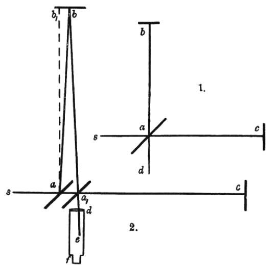 Schema interferomentro Michelson-Morley