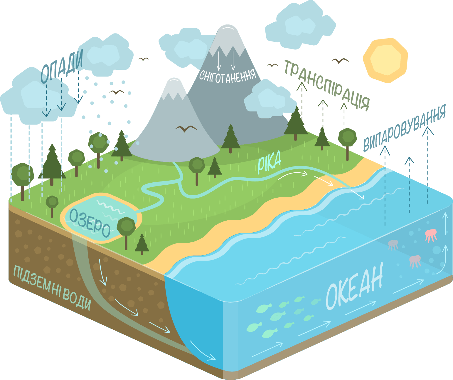 picture of water cycle diagram pool light wiring 5 best ground file uk png wikimedia commons