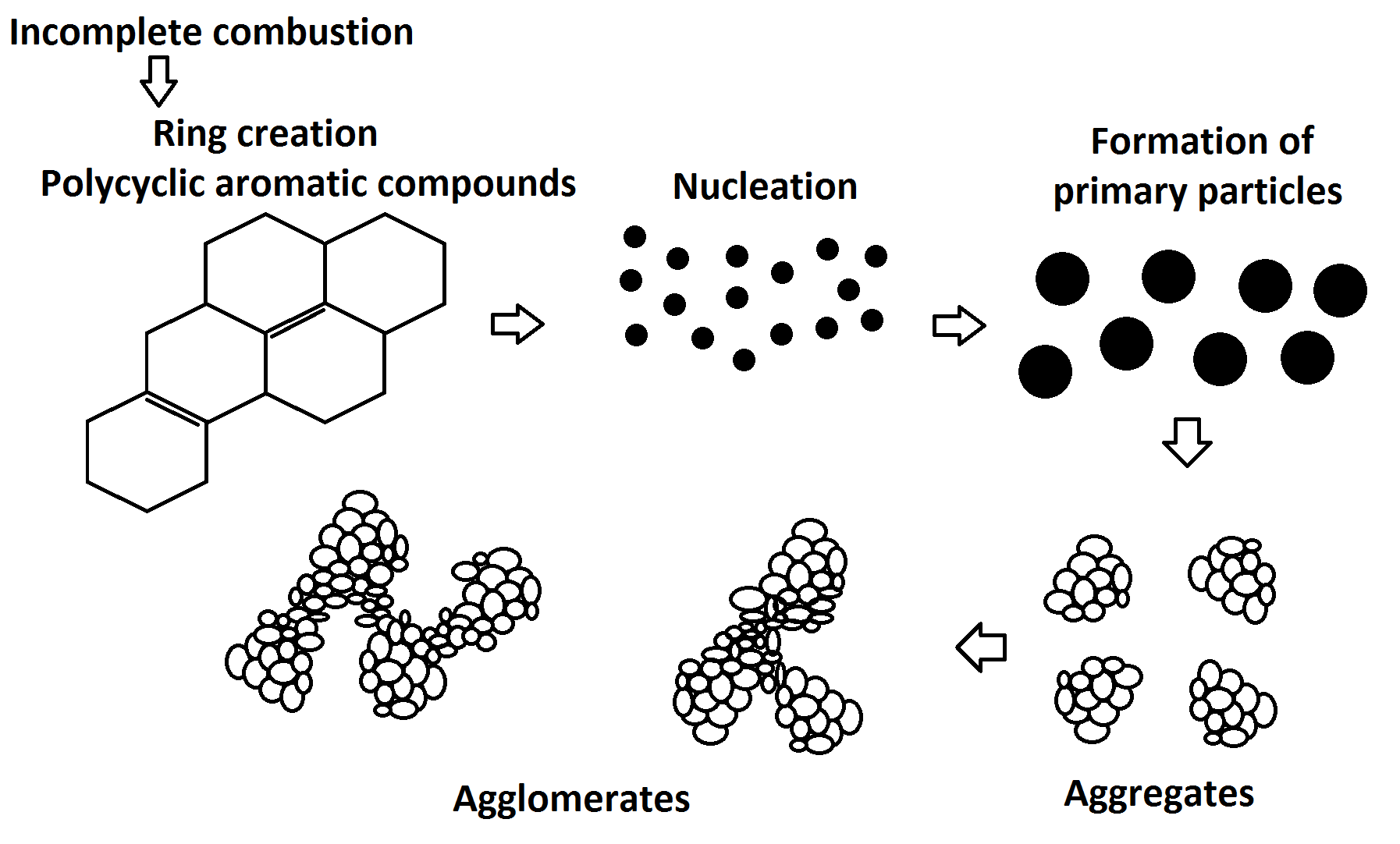File Diagram Of Carbon Black Structure And Texture